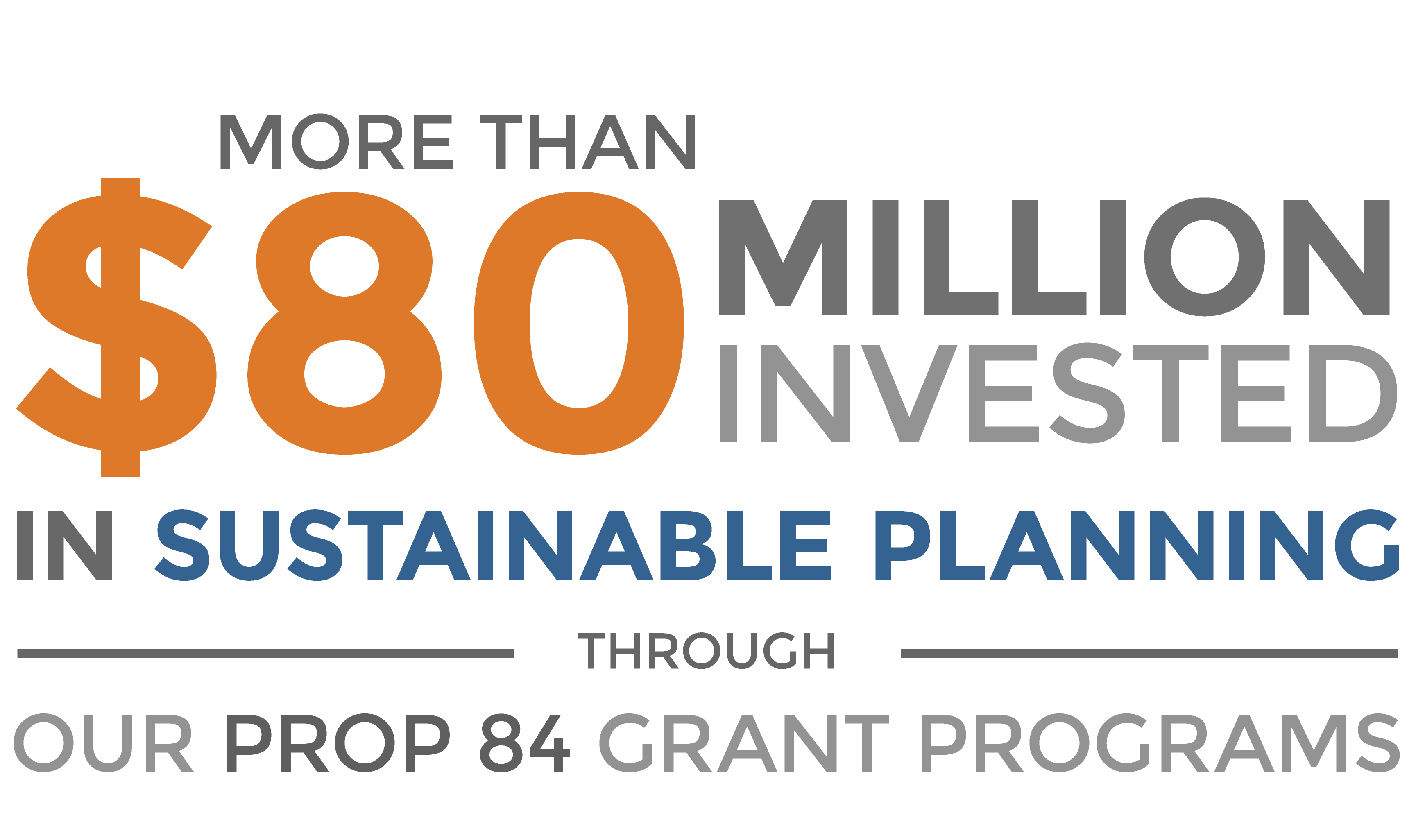More than $80 million invested in sustainable planning through our Prop 84 grant programs.