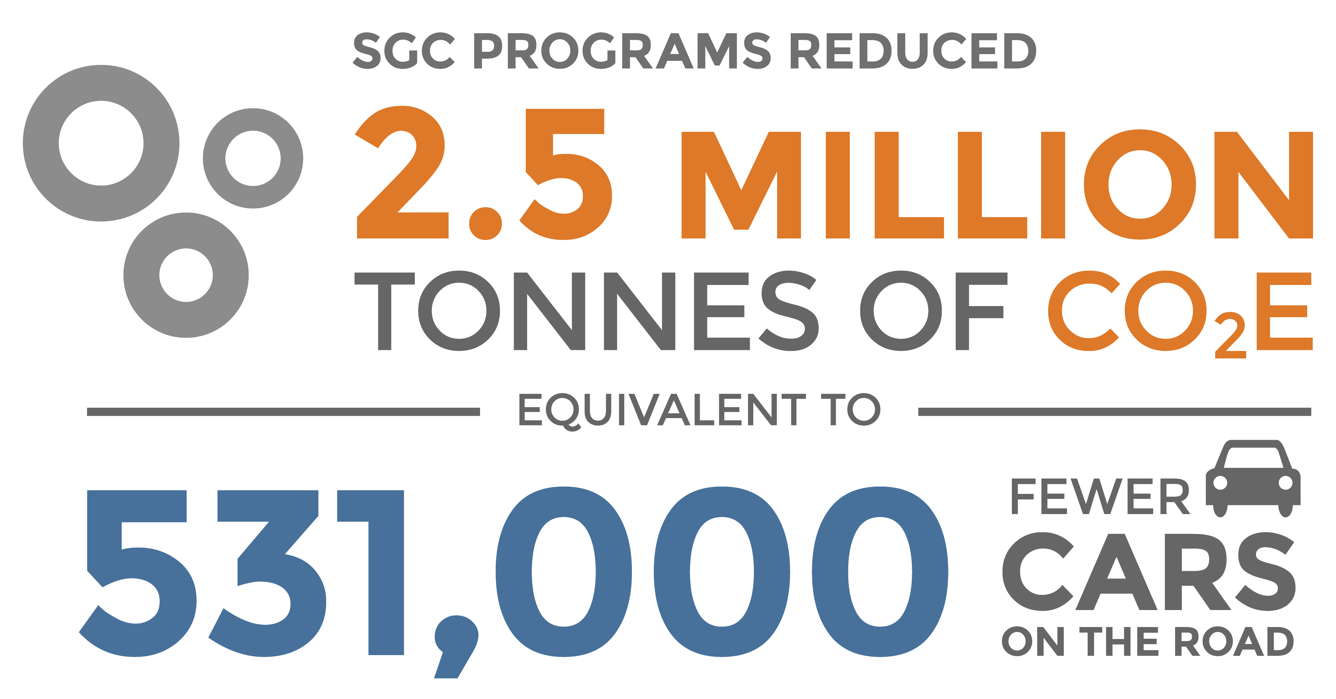 SGC programs have reduced 1.3 million tonnes of CO2E equivalent to 278,373 fewer cars on the road.