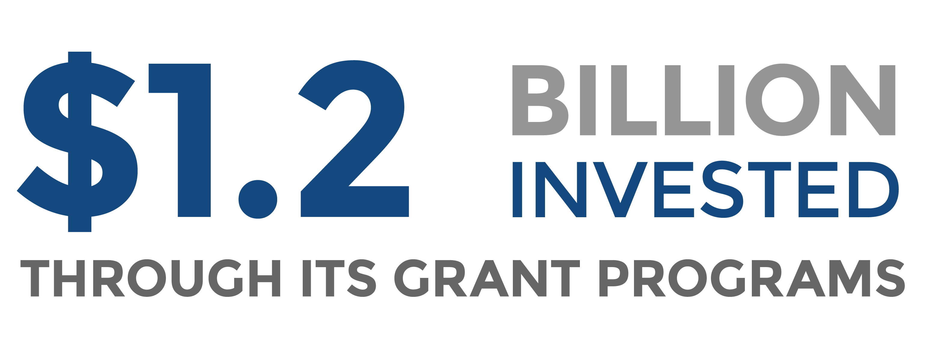 $775 million invested through its grant programs.